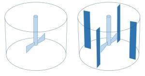 Proquip Industrial Mixers Blog Figure 1 - Baffled and Unbaffled Mixing Vessel