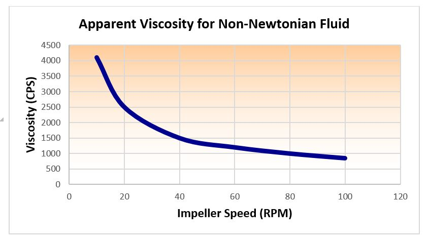 non newtonian fluid graph. graph of apparent viscosity non-newtonian fluids non newtonian fluid .