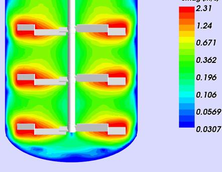 Computational Fluid Dynamics Plot