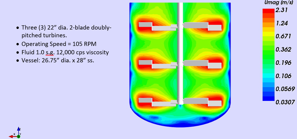 Image of Computational Fluid Dynamics velocity contours plot with with ProQuip ProQuip Doubly Pitched Axial Impeller