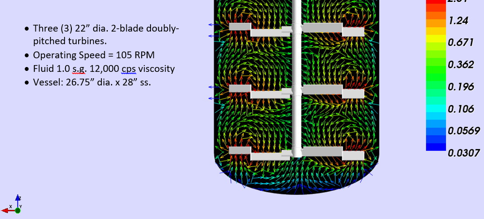 Velocity vectors plot with with ProQuip ProQuip Doubly Pitched Axial Impeller