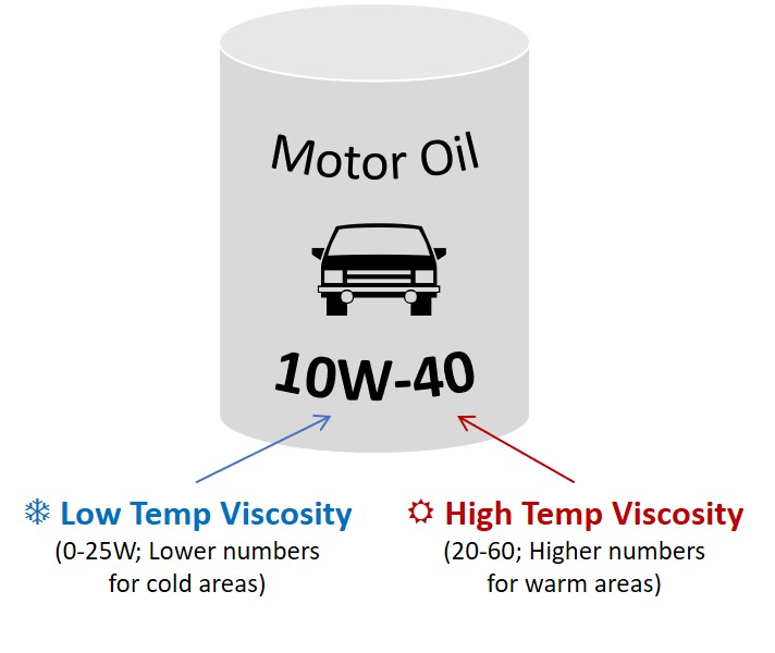 Oil Can Graphic with Viscosity Explanation
